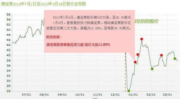 康宝莱股票走势图