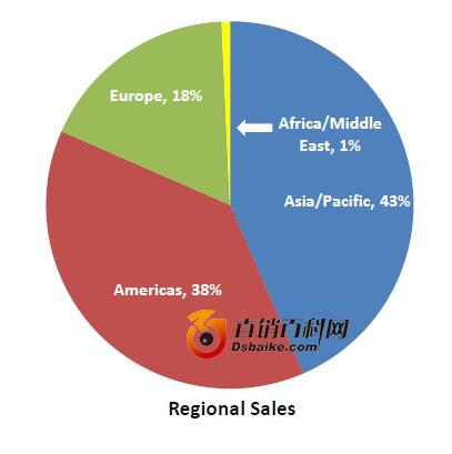 区域份额:亚太:43%;美洲:38%;欧洲:18%;非洲\中东:1%