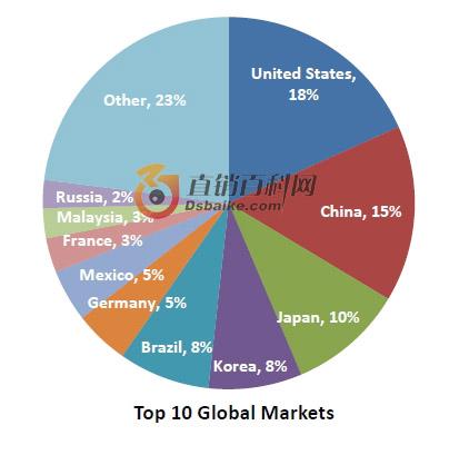 十大直销市场:美国:占比18%中国:15%日本:10%韩国:8%巴西:8%德国:5%墨西哥:5%法国:3%马来西亚:3%俄国:2%其他:23%