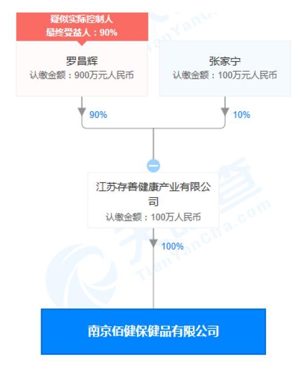 南京佰健保健品公司發布違法廣告被罰